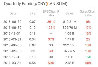 Current Earnings